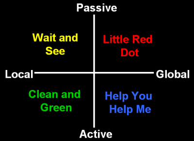 green-actions-and-mindsets
