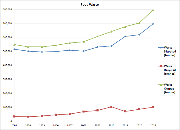 Food Waste in Singapore from 2003-2013