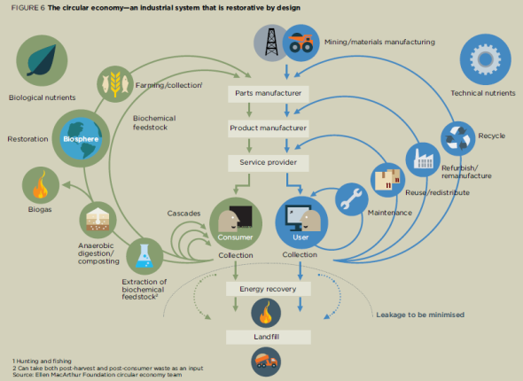 Towards the Circular Economy vol. 1, Ellen MacArthur Foundation