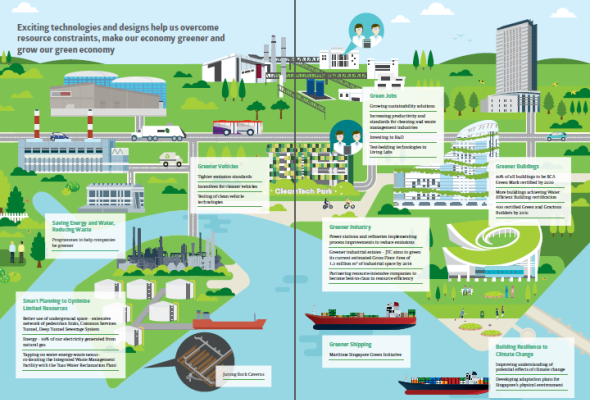 Sustainable Singapore Blueprint 2015 - City