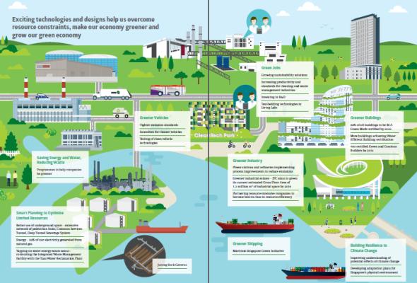 Sustainable singapore blueprint 2015 highlights and thoughts sustainable singapore blueprint 2015 city malvernweather Choice Image