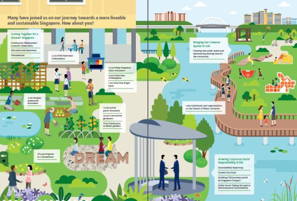 Sustainable singapore blueprint 2015 highlights and thoughts sustainable singapore blueprint 2015 community malvernweather Choice Image