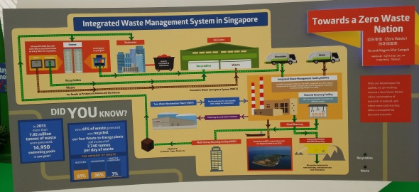 Integrated waste management in Singapore