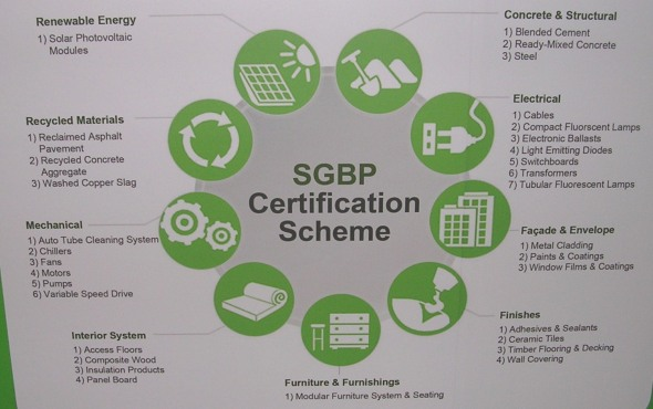 Singapore Green Building Products certification scheme