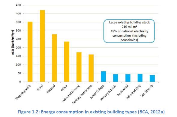 Building Energy Efficiency R&D Roadmap