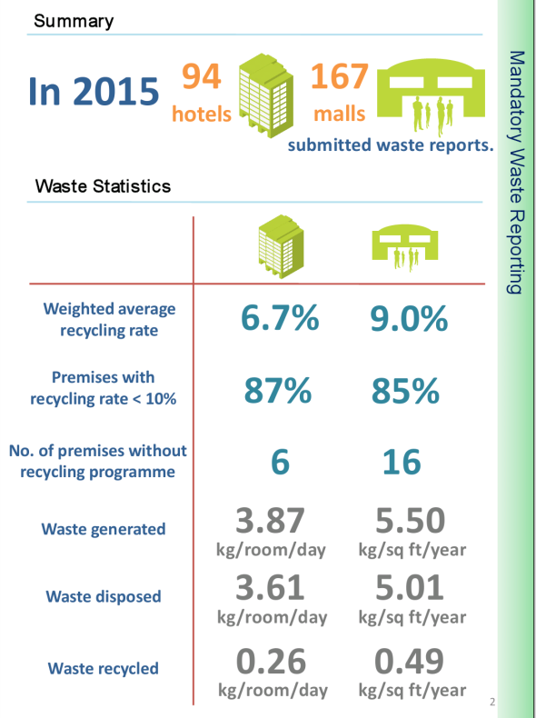 Findings from Mandatory Waste Reporting
